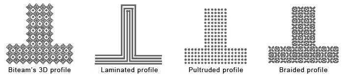 Comparison of Biteam's 3D profile with laminated, pultruded and braided profiles